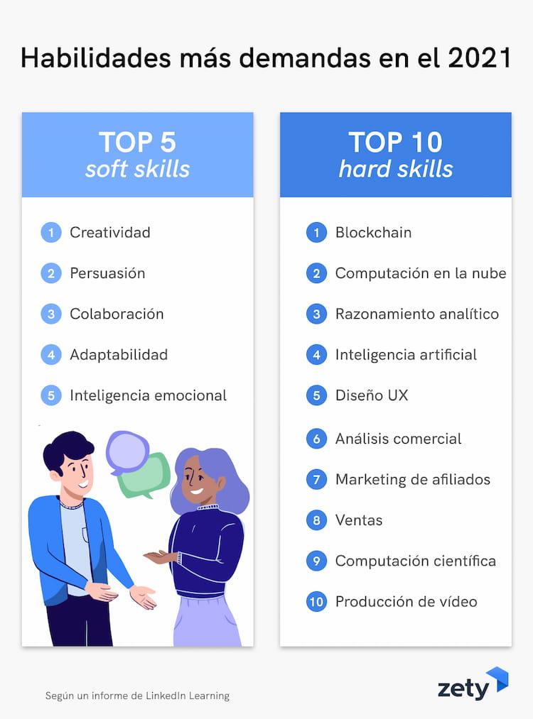 aptitudes curriculum